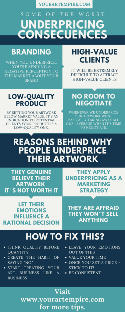 Your Art Empire - Underpricing Consequences